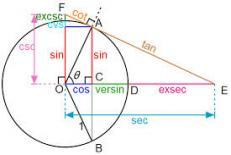 دانلود جزوه مثلثات و نکات آن