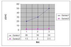 تحقیق اصول دینامیک در حرکت یک بعدی به کمک ماشین آتود